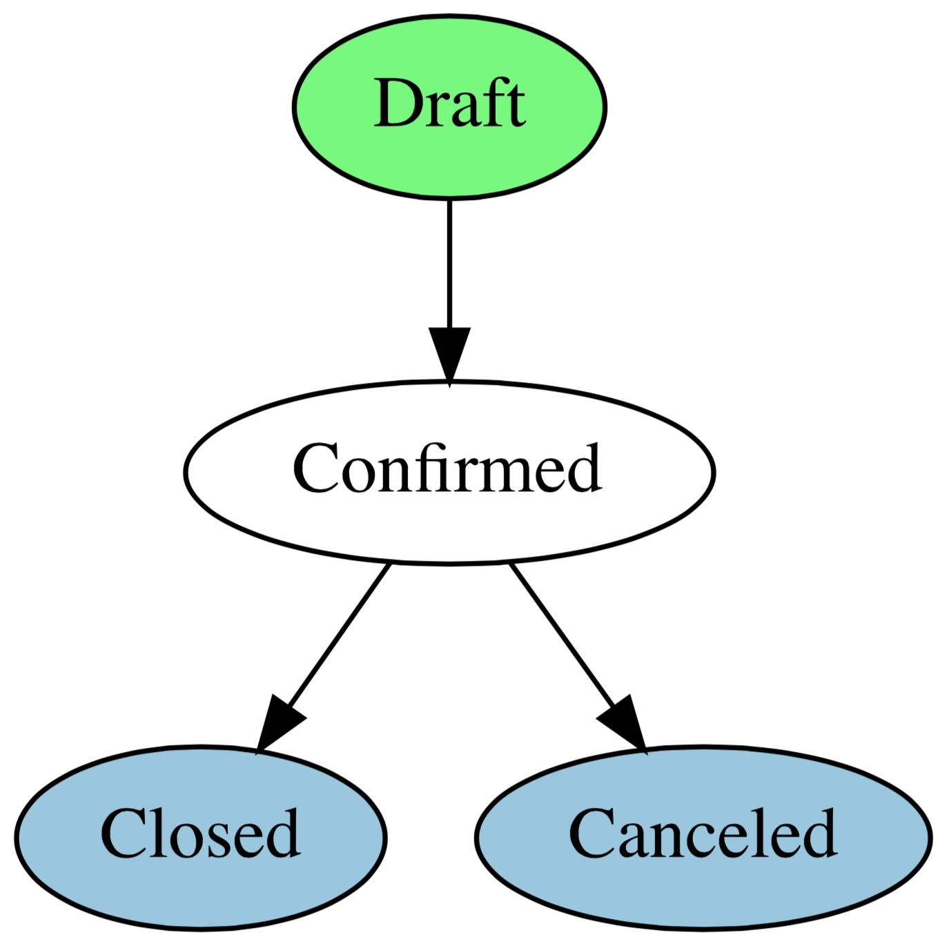 订单开始于草稿状态, 经过用户确认, 最终发货(Closed)或取消